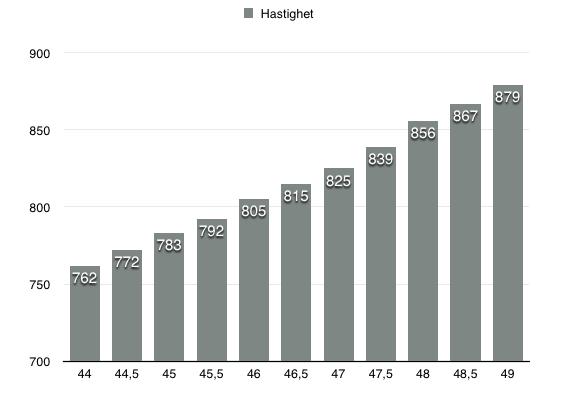 Fra 44grs opp til 49grs i 0,5grs økning