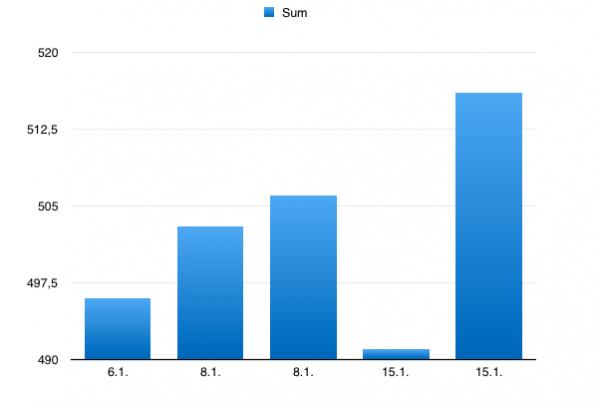 Resultat statistikk første 2 uker