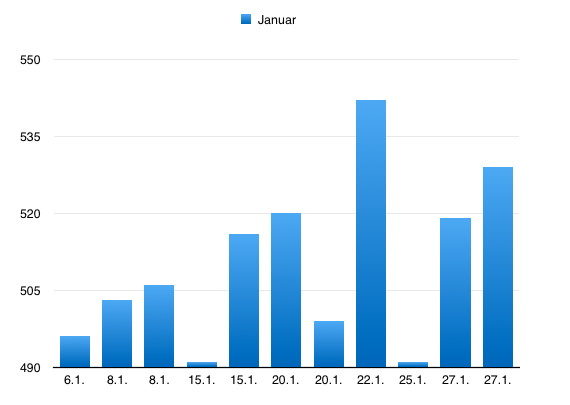 Statistikk for Januar