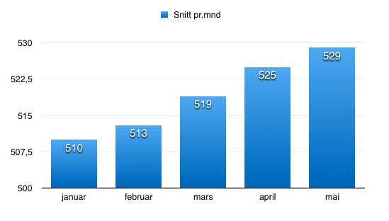Jevn stigning fra nyttår. Her har jeg brukt gjennomsnitt pr.mnd