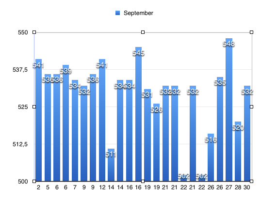 Statistikk i september