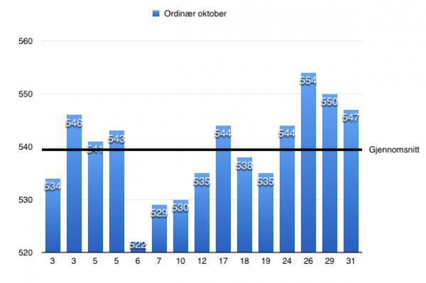Statistikk for ordinær 60 skudd i oktober