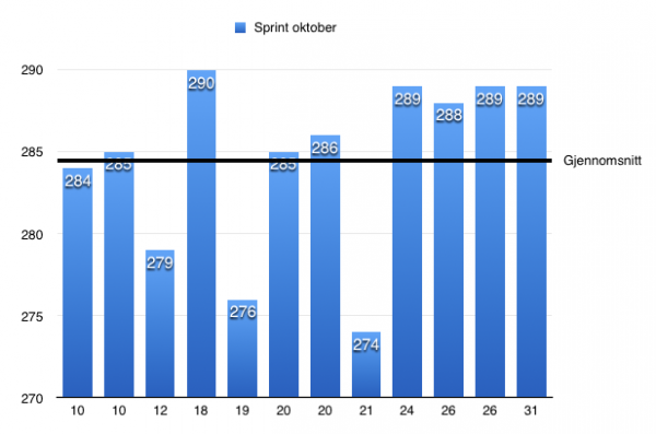 Statistikk for Sprint i oktober